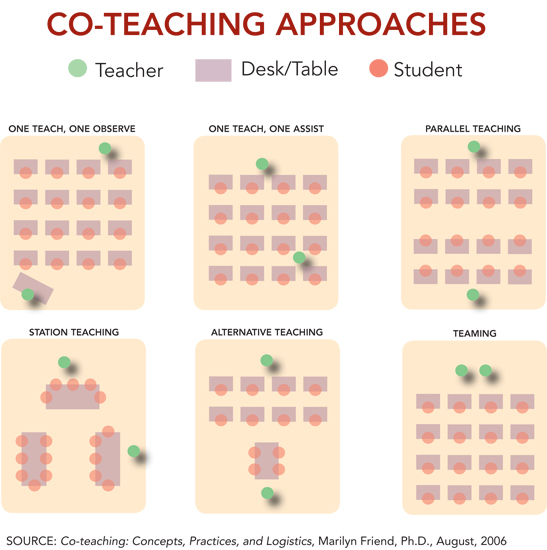 Collaborative Teaching Books ~ Personalized learning designer librarian