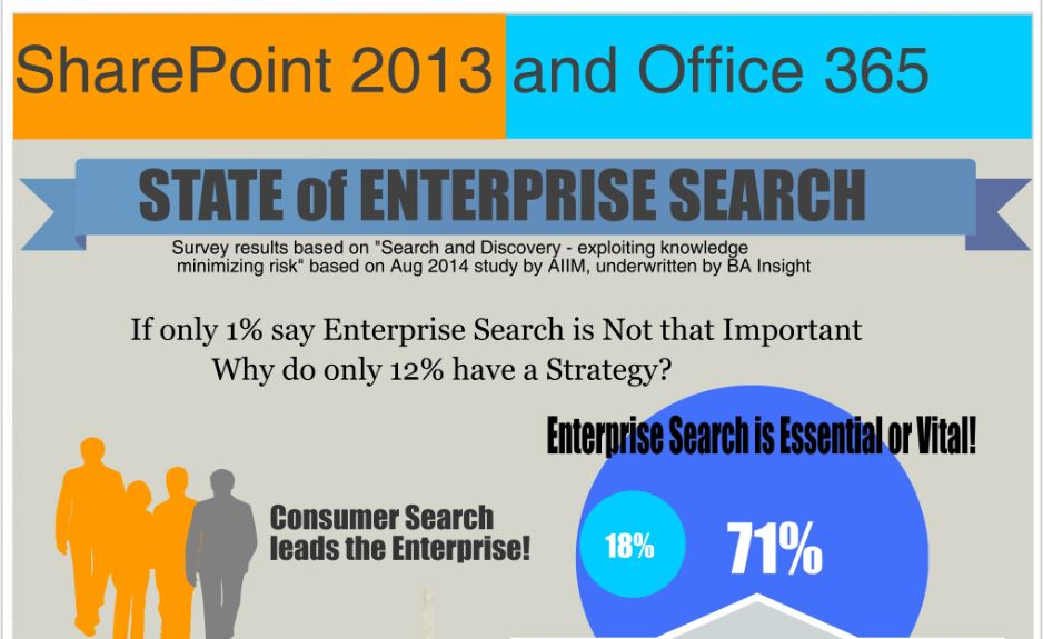 SharePoint Enterprise Search Infographic