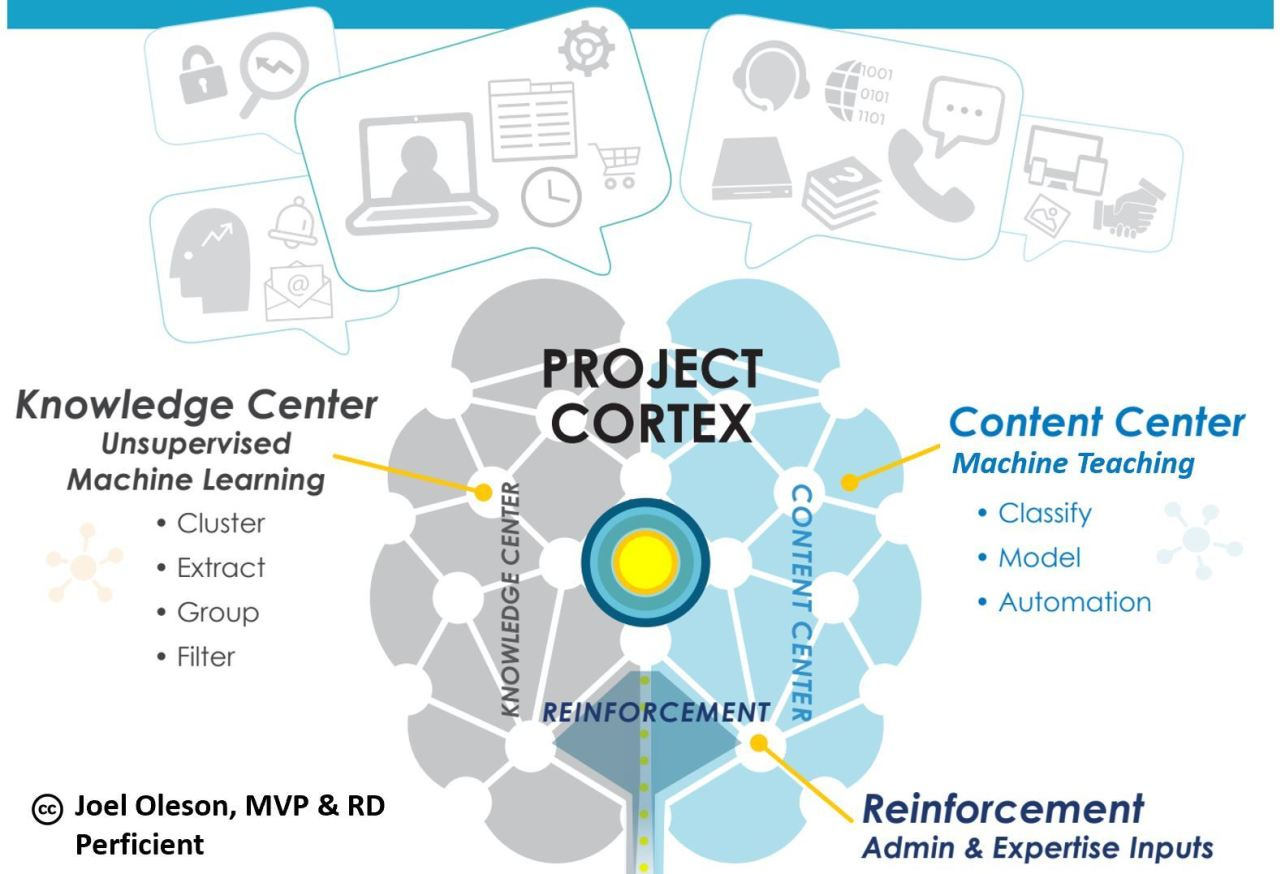 Microsoft Project Cortex
