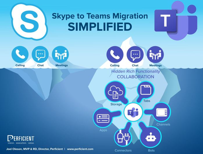Skype for Business Migration to Teams Infographic TItle