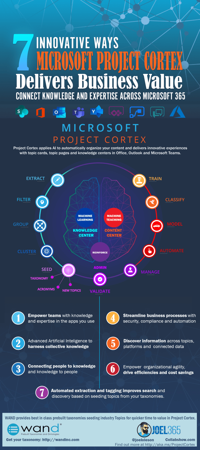 Project Cortex Infographic