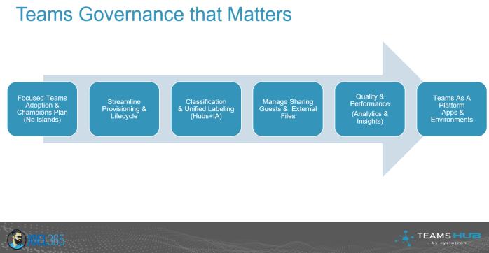 Microsoft Teams Governance