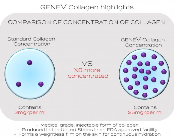 collagenizing genev collagen