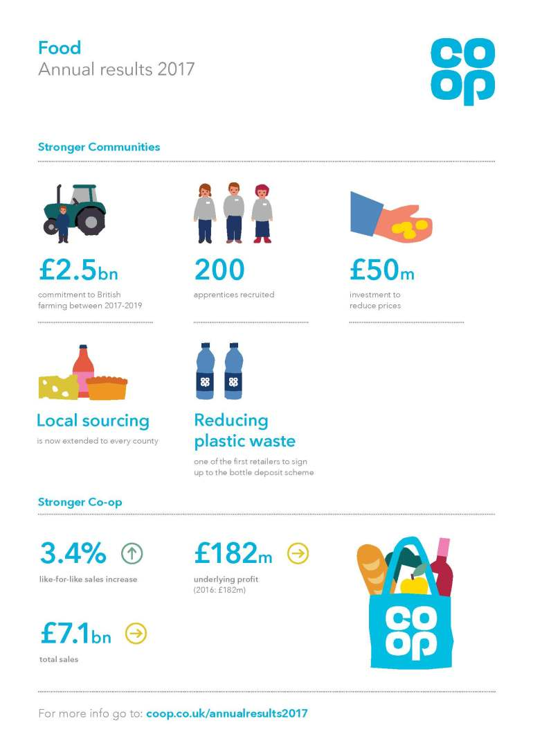 Annual Report Food A4 Infographics FINAL