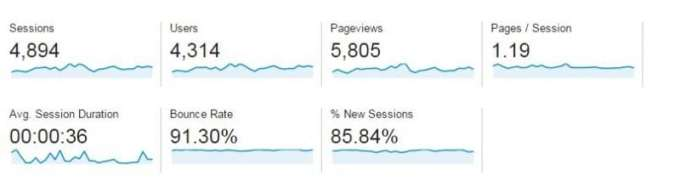 June traffic report blogging