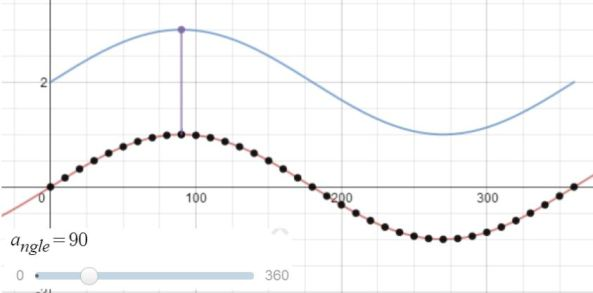 sine curve and translation