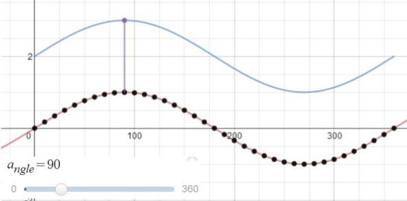 sine curve and translation