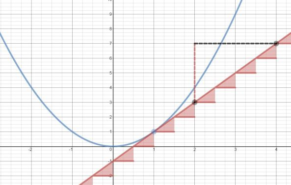 Tangent to curve - Desmos improved version