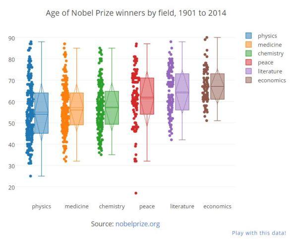 Nobel Prize winners by field