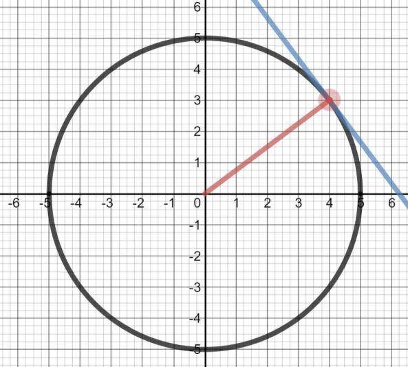 Circle & tangent