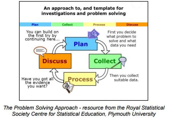 Royal Statistical Society Problem Solving
