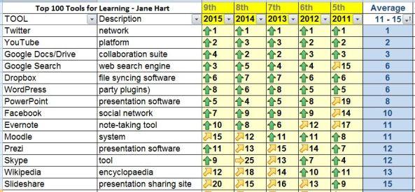 Top Tools - last 5 years
