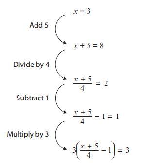 A2 - Mostly Algebra