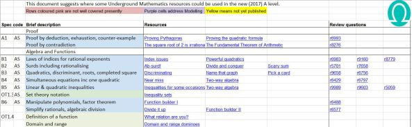 resources-by-specification
