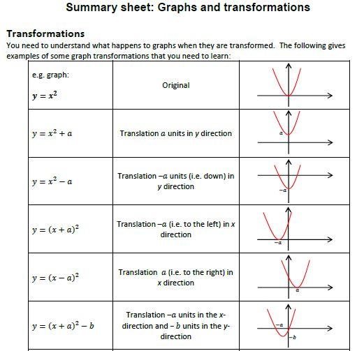Graphs & Transformations