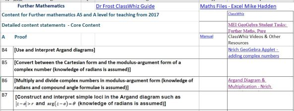 Further Maths Resources