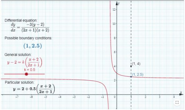 Differential Equations - Edexcel GeoGebra