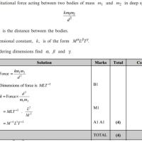 Mechanics - Dimensional Analysis