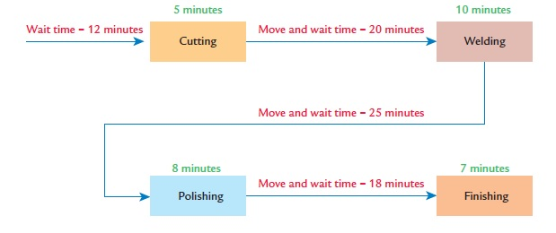 10 minutes 5 minutes Move and wait time- 20 minutes Wait time 12 minutes Welding Cutting Move and wait time 25 minutes minutes 8 minutes Move and wait time -18 minutes Polishing