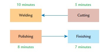 10 minutes 5 minutes Cutting Welding Polishing Finishing /minutes 8 minutes