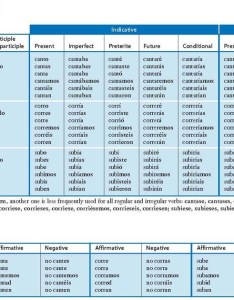 Verb charts also long nexos  rh college cengage