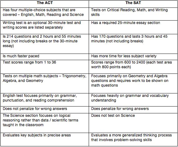 SAT vs ACT chart