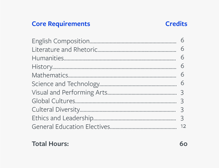 How Many Credits Do I Need For A Bachelor's Degree? Unbound