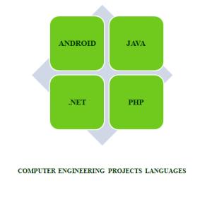 B.E COMPUTER ENGINEERING PROJECTS