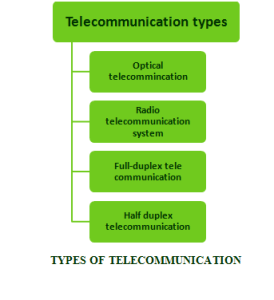 COMMUNICATION PROJECTS FOR M.TECH