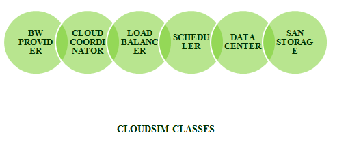 IEEE CLOUDSIM PROJECTS