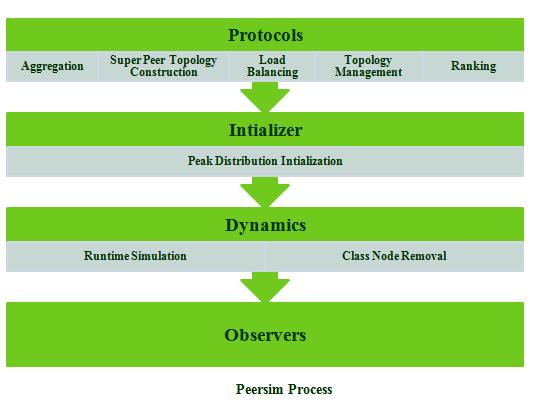 IEEE PEERSIM PROJECTS