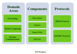 NS3 PROJECTS
