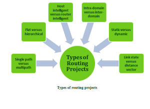 OPNET PROJECTS