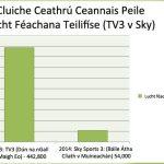 BSkyB agus an Cumann Lúthchleas Gael