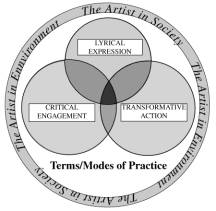Lyrical Expression, Critical Engagement, Transformative Action, Modes of practice for an artist in society