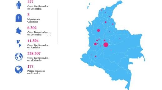 Aantal Corona-besmettingen in Colombia stijgt naar 277