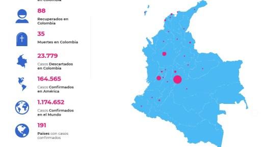 Corona-besmettingen in Colombia daalt licht