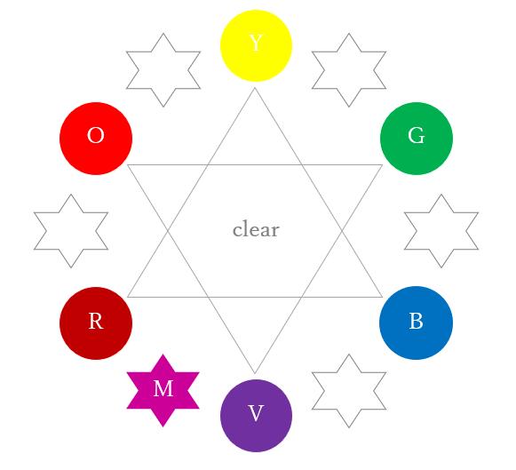 ターシャリーカラーのローズマゼンタ(カラーセラピーの色相環)