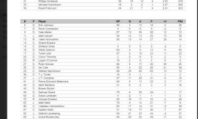Avalanche playoff roster