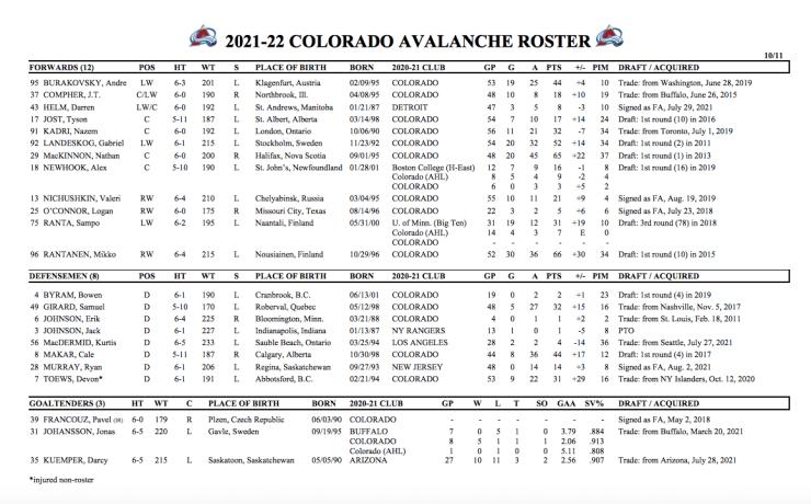 Avs 2021-22 opening night roster