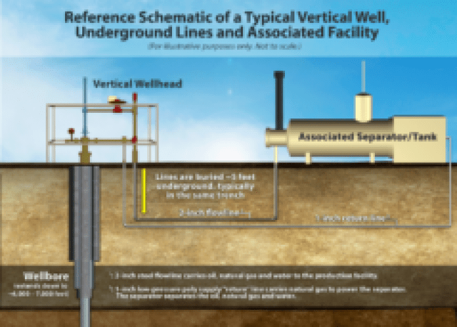 Diagram showing the well, flowlines and tank of the Coors V6-14Ji — Well A. (Via Anadarko Petroleum.)