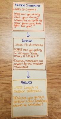 Mission goal values