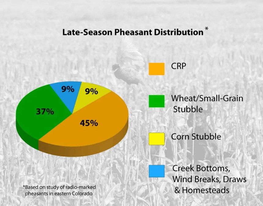 Pheasant distribution chart. Jerry Neal/CPW.