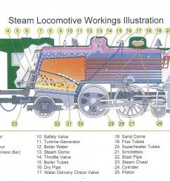 steam locomotive diagram illustration schematic source locomotives colorado railroad museum [ 3072 x 2050 Pixel ]