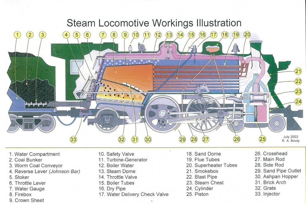 medium resolution of steam locomotive diagram illustration schematic source locomotives colorado railroad museum