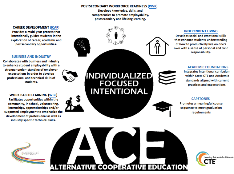 ACE : Special Populations