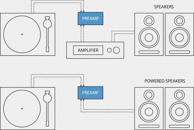 Wiring Diagram Dj Turntables To Stereo With Preamp : 50