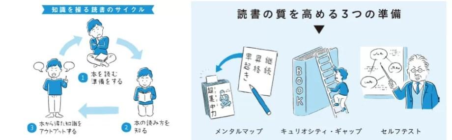 読書サイクル
