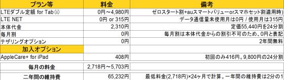au_iPad mini Retinaディスプレイモデル 維持費(管理人の場合)