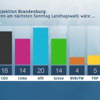 ZDF-Politbarometer Extra: Brandenburg und Sachsen